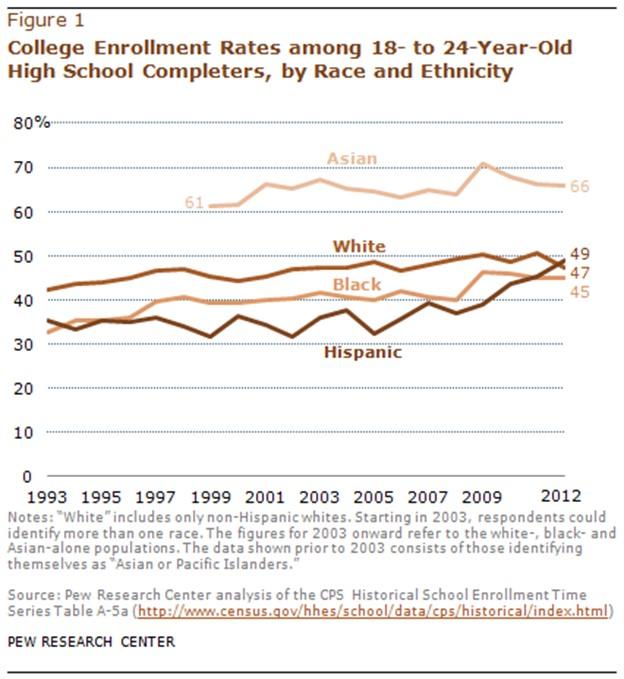 2017 HSIs Enrollment Rates 18-24