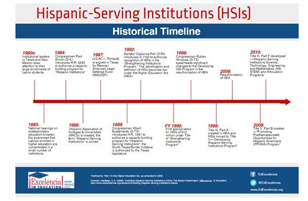 2017 HSIs Historical Timeline