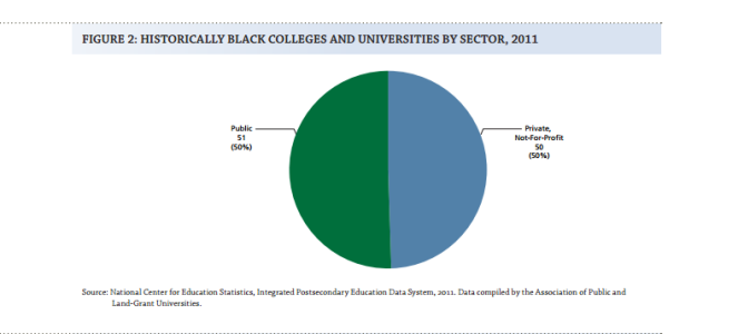 HBCUs_bySector