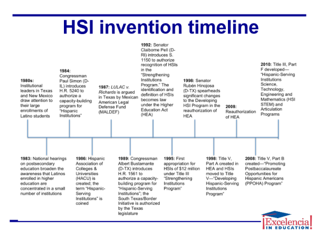 HSI_inventiontimeline