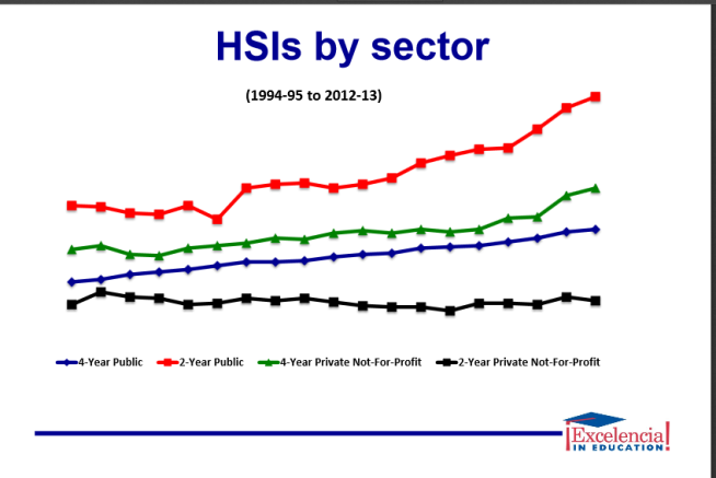 HSIs_bysector