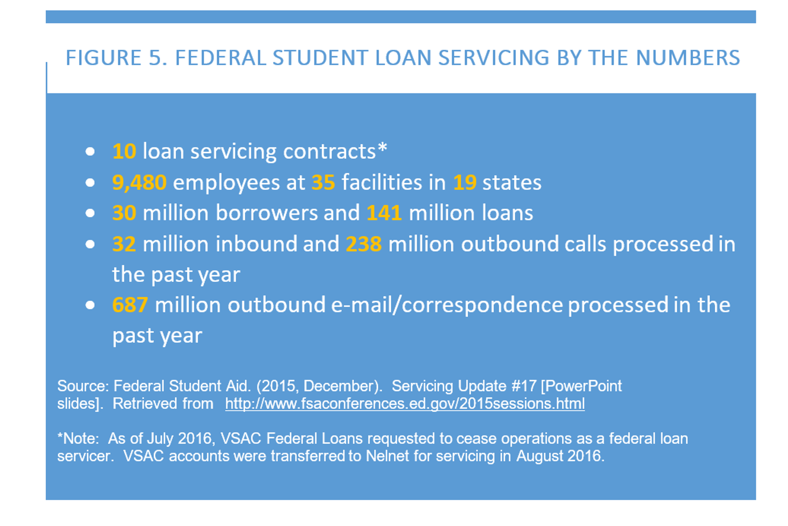 Federal Student Loan Servicing – The Postsecondary National Policy ...